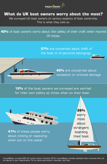 insure4boats-brit-boat-owner-worries-infographic